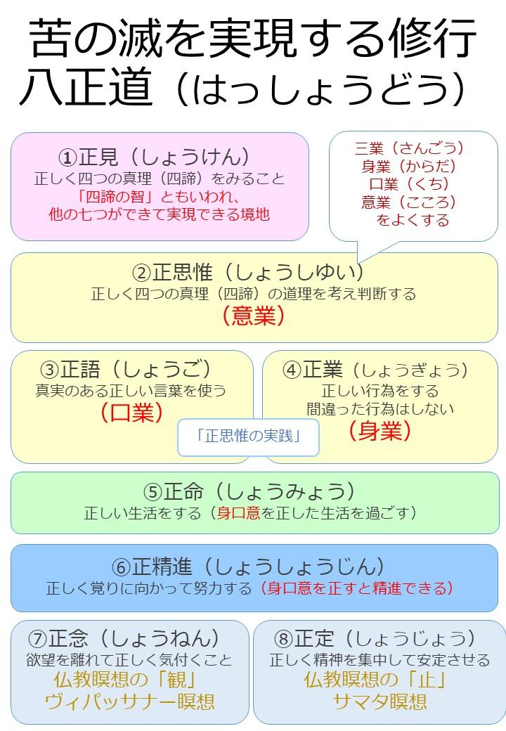 八正道(はっしょうどう)「図解」