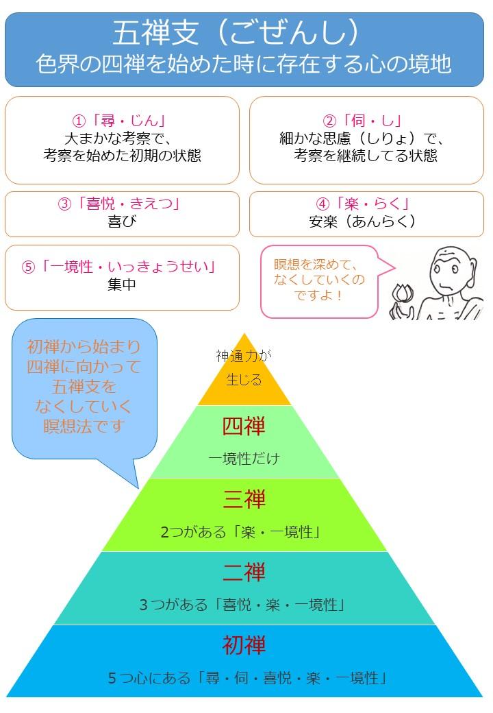 五禅支(ごぜんし)四禅(しぜん)色界の瞑想2-2