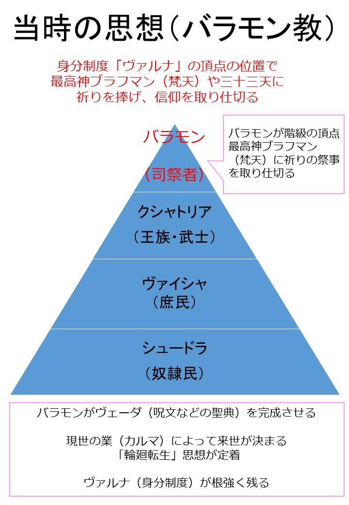 バラモン教 図解