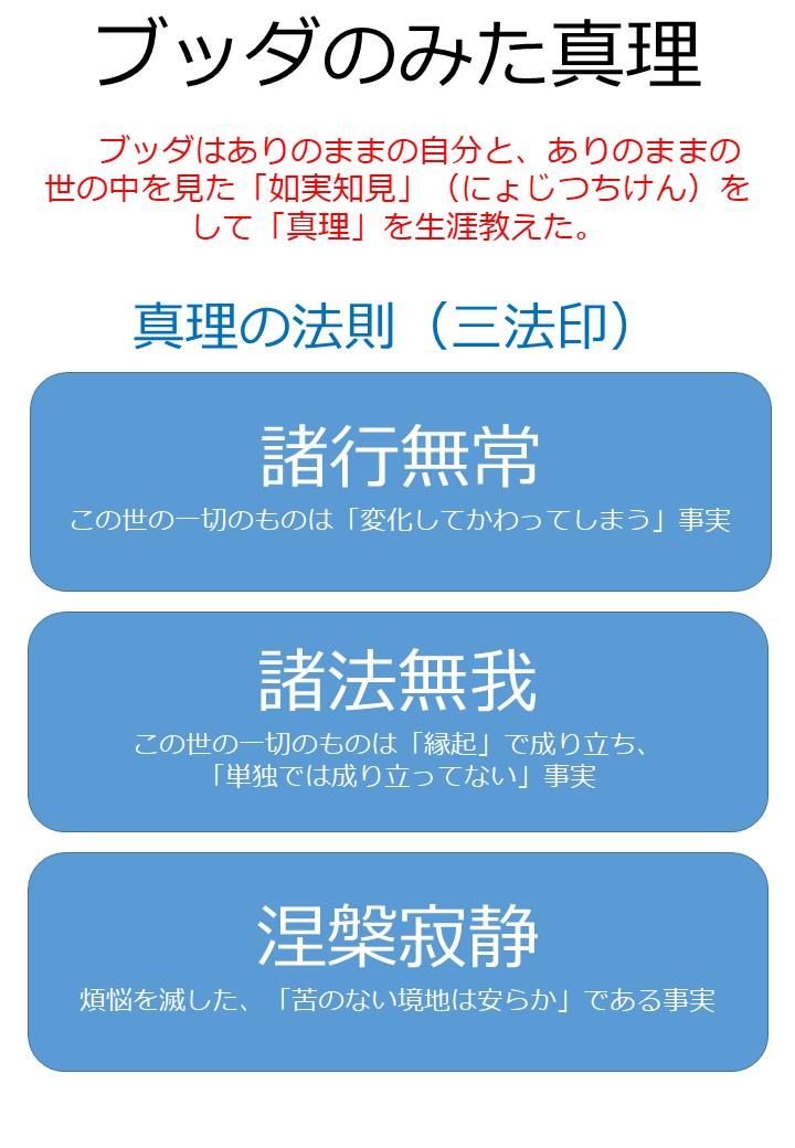 三法印(さんぽういん)「図解」