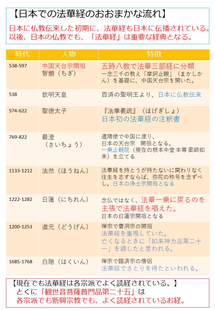 法華経 図解 年表