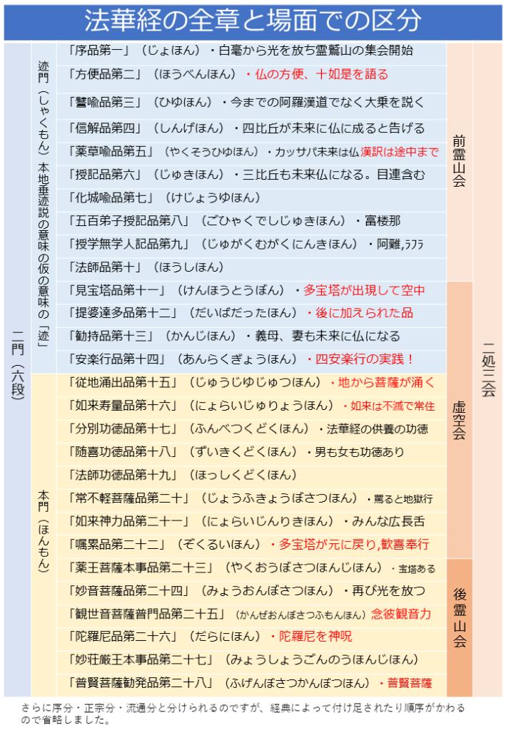 法華経 全章の場面と区分