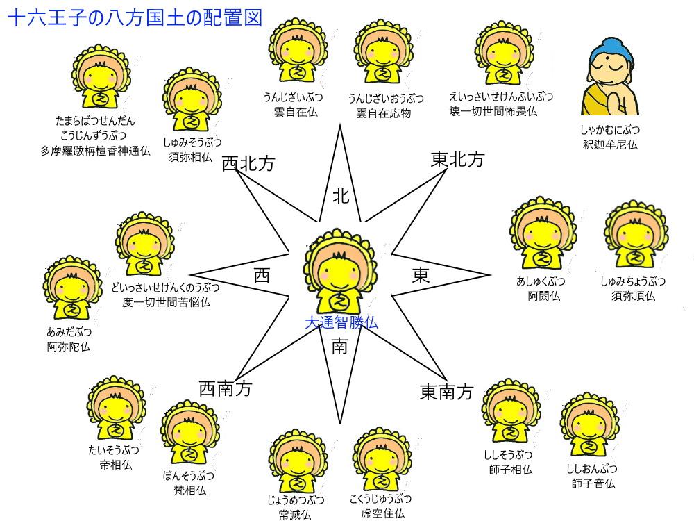 十六王子の八方国土の配置図