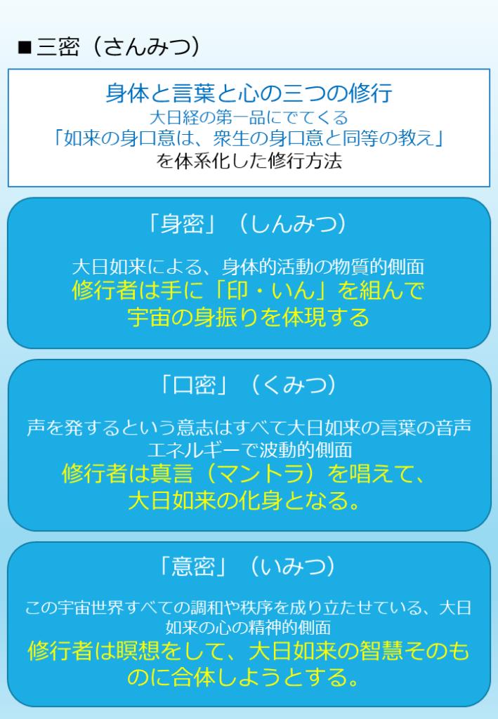 三密(さんみつ)