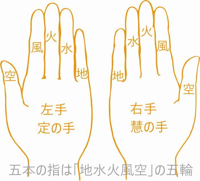 定の手 慧の手 印契・密印の図