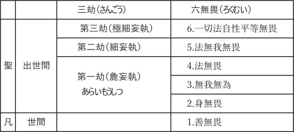 三劫(さんごう・瞑想の三段階)と、六無畏(ろくむい)対応表